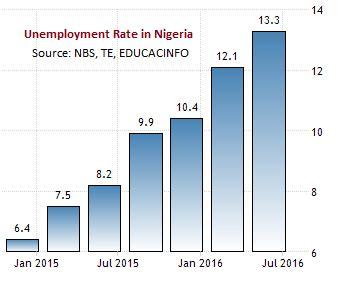 Youth unemployment argumentative essay